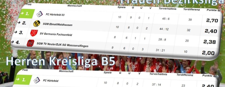 Doppelte Meisterschaft für FC Härtsfeld 03